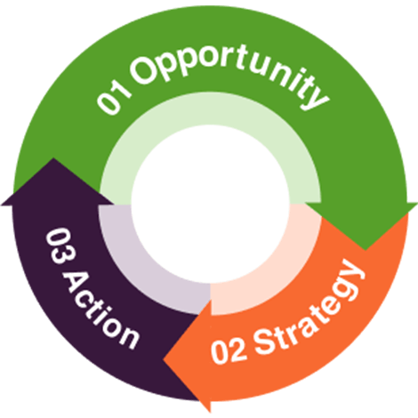 Opportunity Stratgey & Action diagram