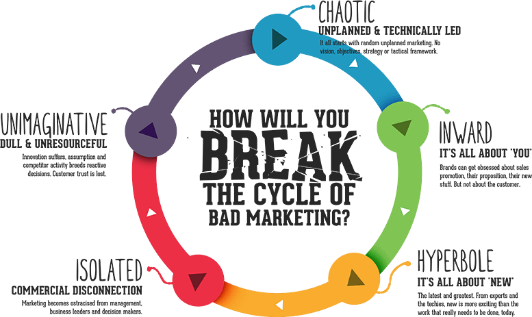 The Cycle of Bad Marketing Diagram
