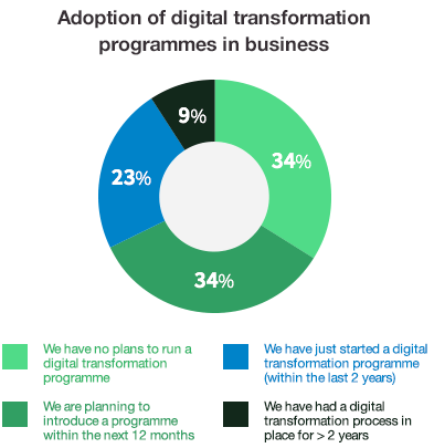 Pie chart showing adoption rates of digital transformation programmes