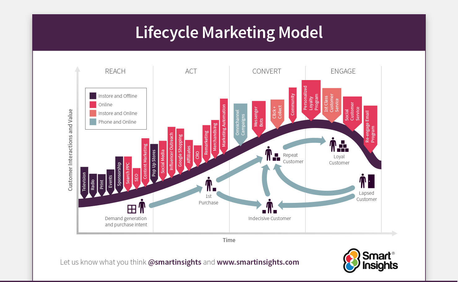 RACE lifecycle marketing model diagram