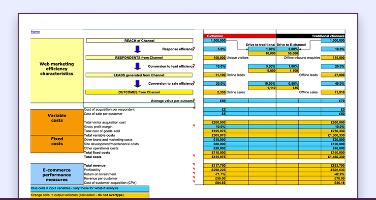 Integrated template example