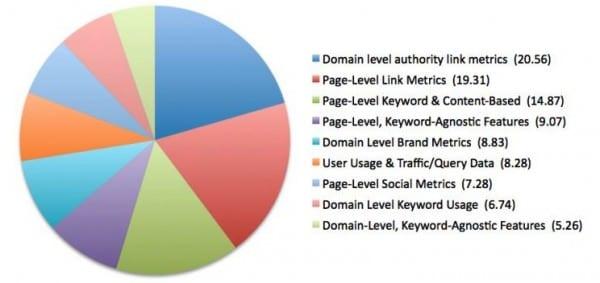 SEO ranking factors 2013 1