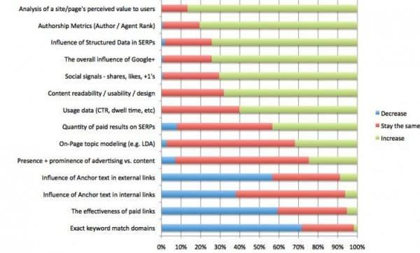 SEO ranking factors 2013 2
