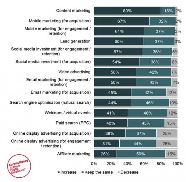 Breakdown of digital media investments