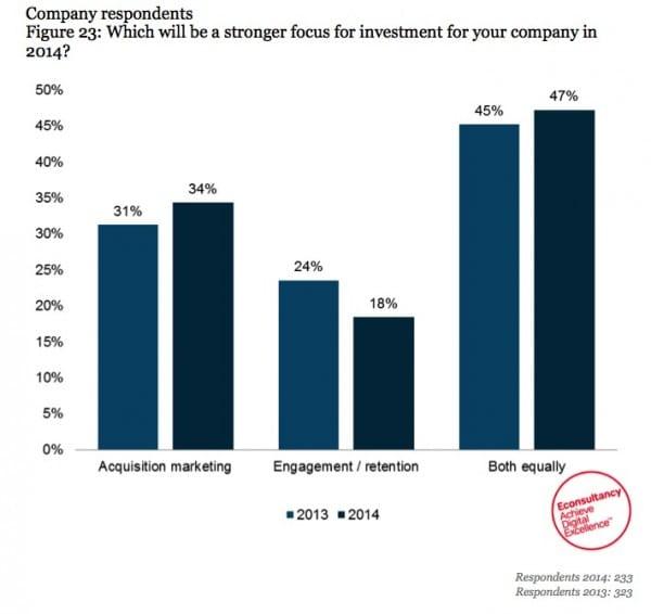 Percentage of budget spent on acquisition vs retention 2014