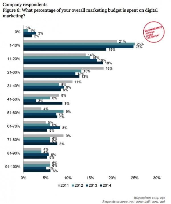 Proportion of budget spent on digital media