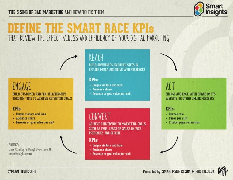 introducing race a practical framework to improve your digital  race framework kpis