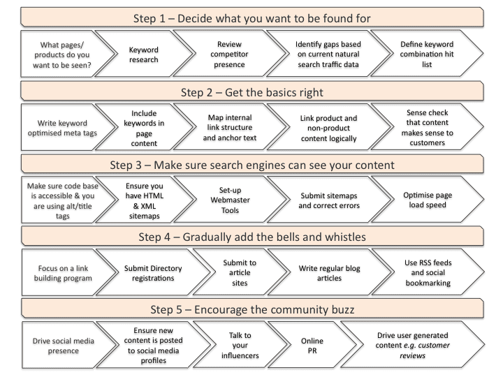 Creating an SEO strategy where should I focus my efforts – Seo Plan Template