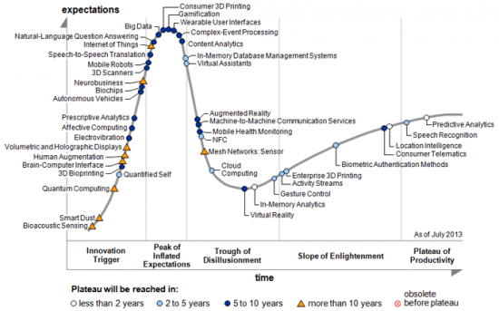 gartner-latest-hype-cycle
