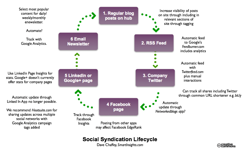 Content-sharing-lifecycle