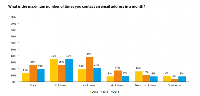 DMA National Email Report 2015 - Email Frequency