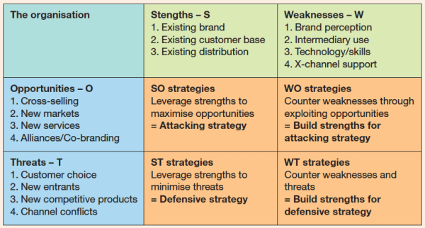 swott analysis template - swot analysis template examples smart insights