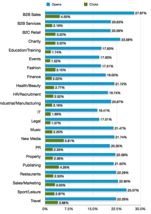 Email Marketing Statistics Australia Email-marketing-statistics