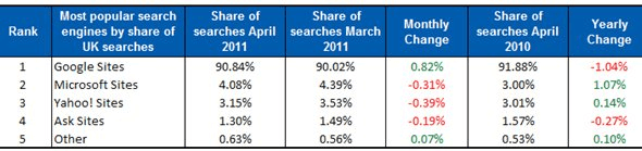 The Most Popular Search Engines - Lifewire