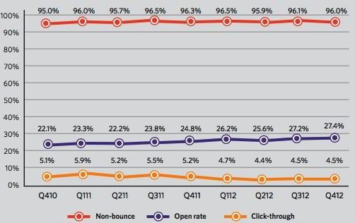 Open-click-rates