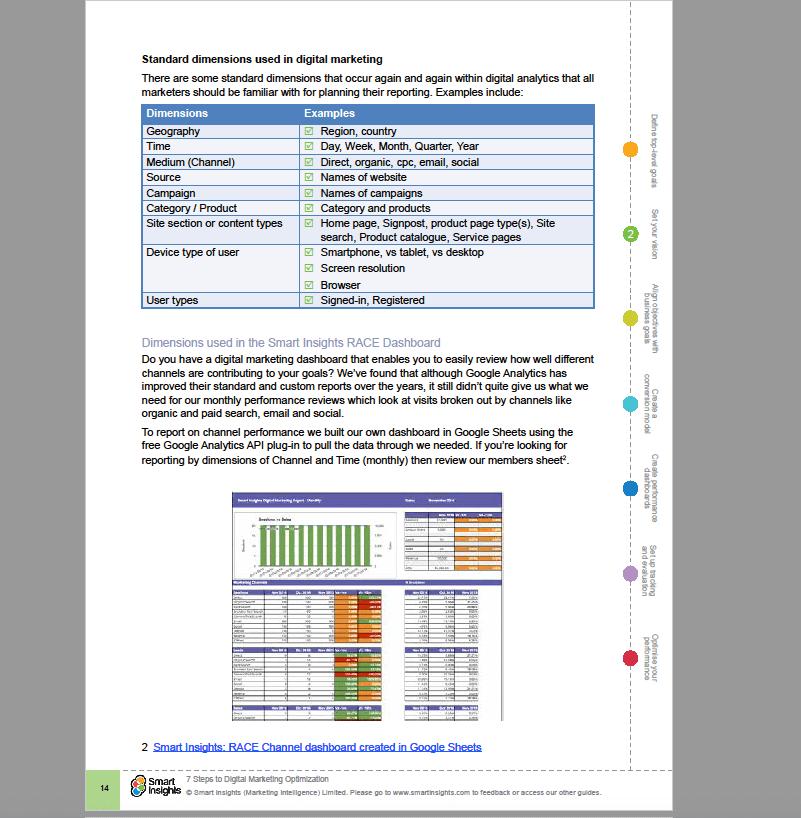 Digital Marketing Goal Setting, Evaluation and Optimization Guide