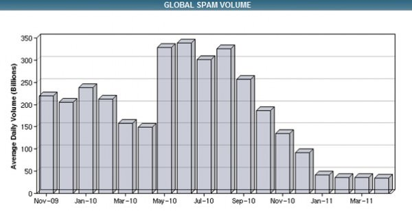 Global spam levels in the last 18 months