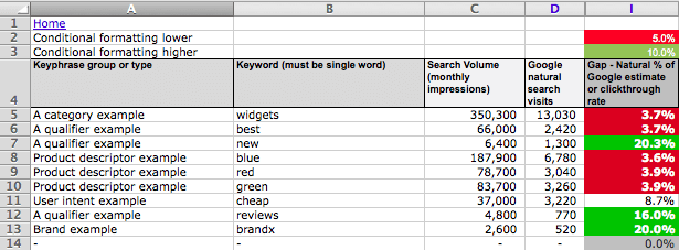 SEO gap analysis Excel spreadsheet Smart Insights Digital – Sample Gap Analysis