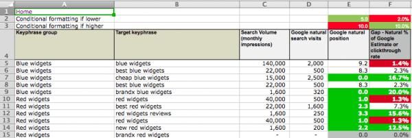 seo-gap-analysis-keywords