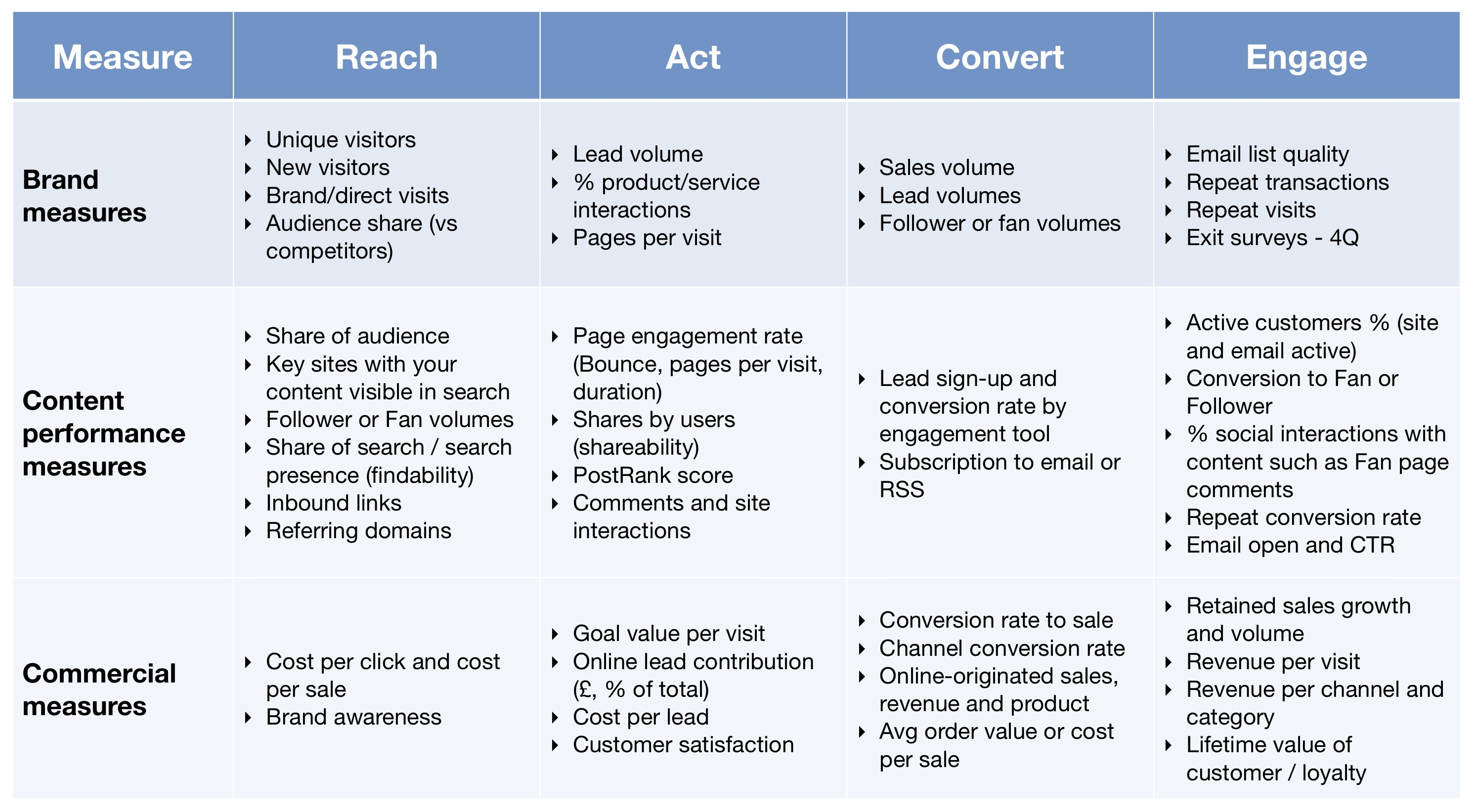 Kpis for measuring content marketing roi smart insights for Sales key performance indicators template