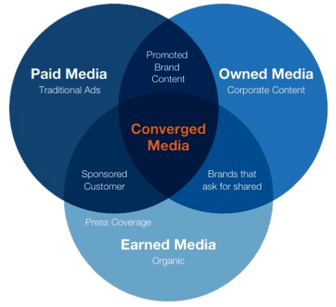 The difference between paid, owned and earned media - 5
