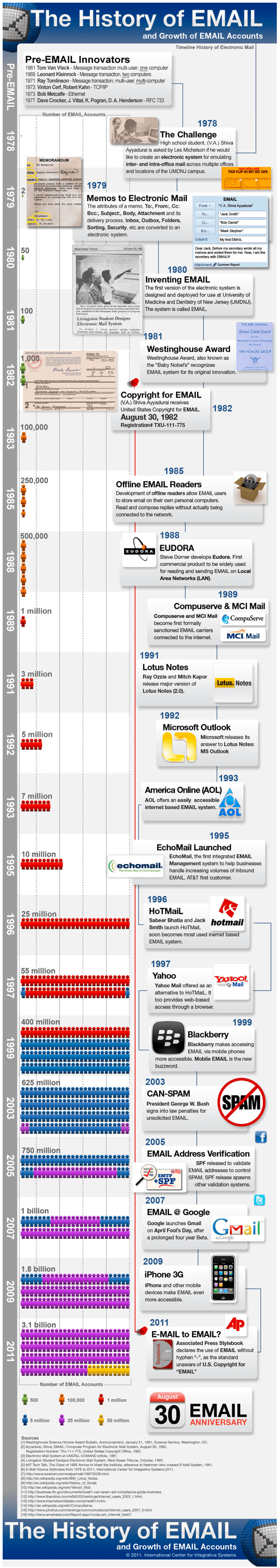 History of an email