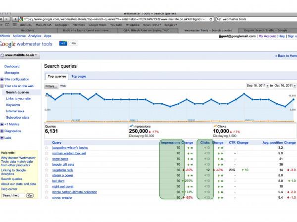 Google Webmaster Tools keyword data