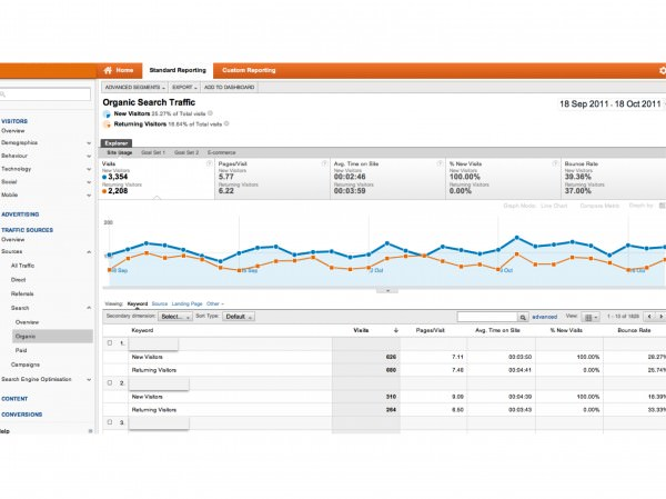 Google Analytics Organic Search Report