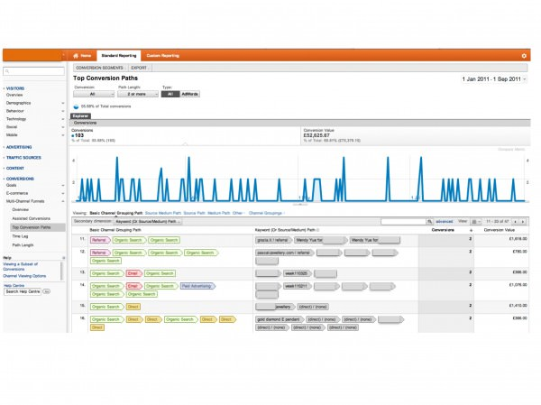 Google Analytics multi-channel funnels