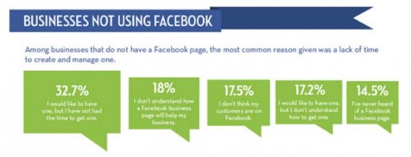 Facebook B2B marketing - Smart Insights Digital Marketing Advice