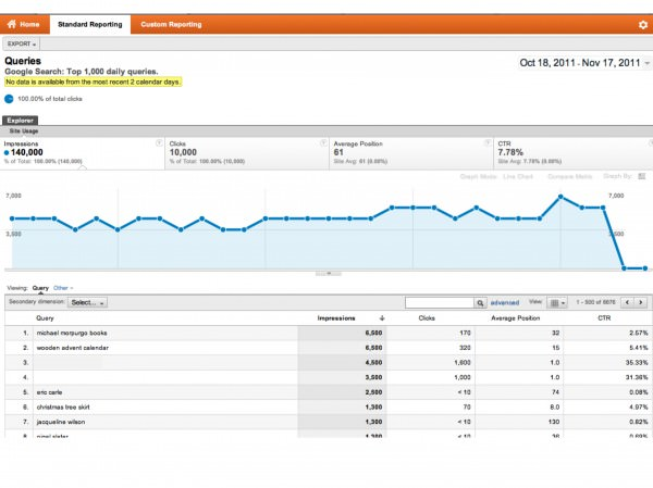 Google Analytics Search Engine Optimization report