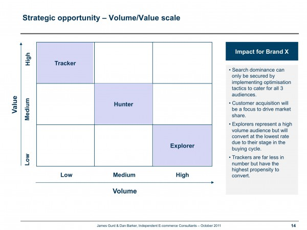 James Gurd - Search tail opportunity matrix
