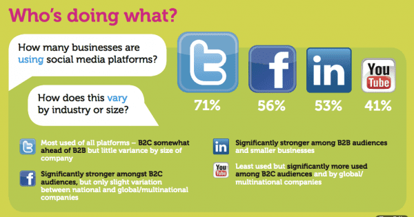 New research also reveals which social media tactics are working best