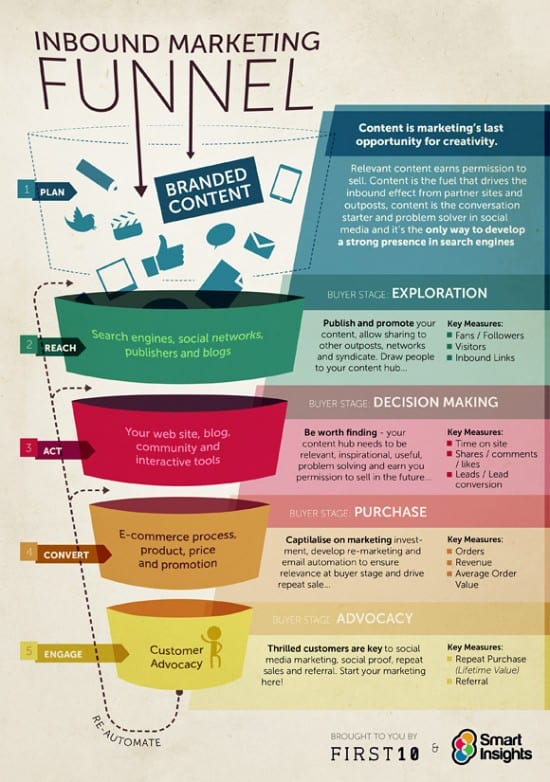 The inbound marketing funnel infographic