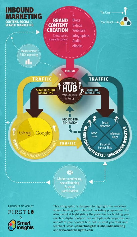 (c) smartinsights - Content Social und Searchengine Marketing