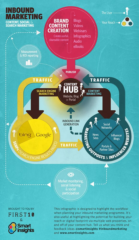The content marketing hub a blueprint for content marketing smart content marketing blueprint malvernweather Choice Image