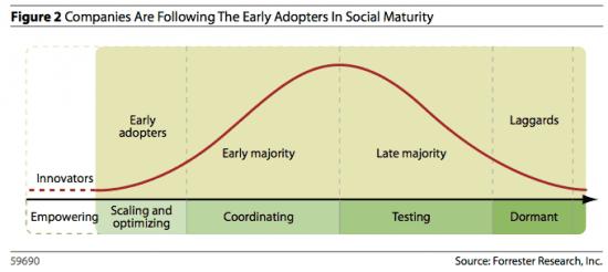 Assessing social media marketing maturity