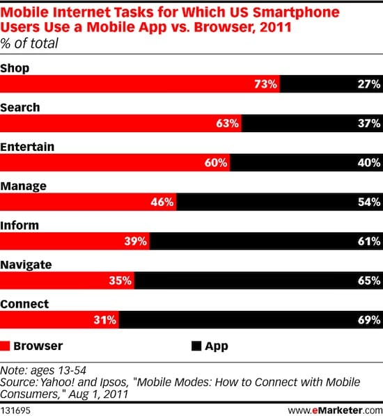 apps compared to browsers
