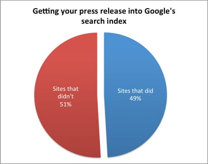 % of Press Release Sites Index by Google, from Vitis PR