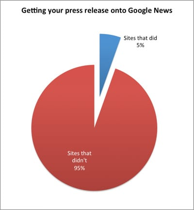 Press Releases on Google News from Vitis PR
