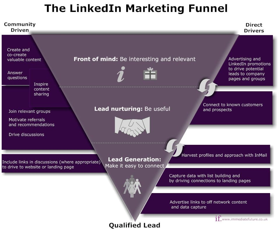 Optimising your linkedin presence for lead generation smart insights thinking of your linkedin pronofoot35fo Image collections