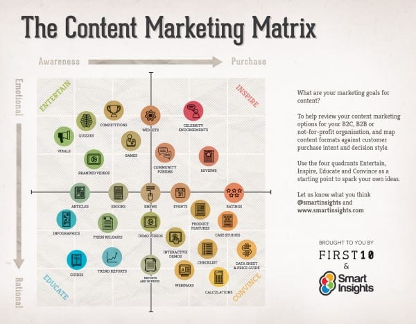 Content marketing matrix in-person workshop