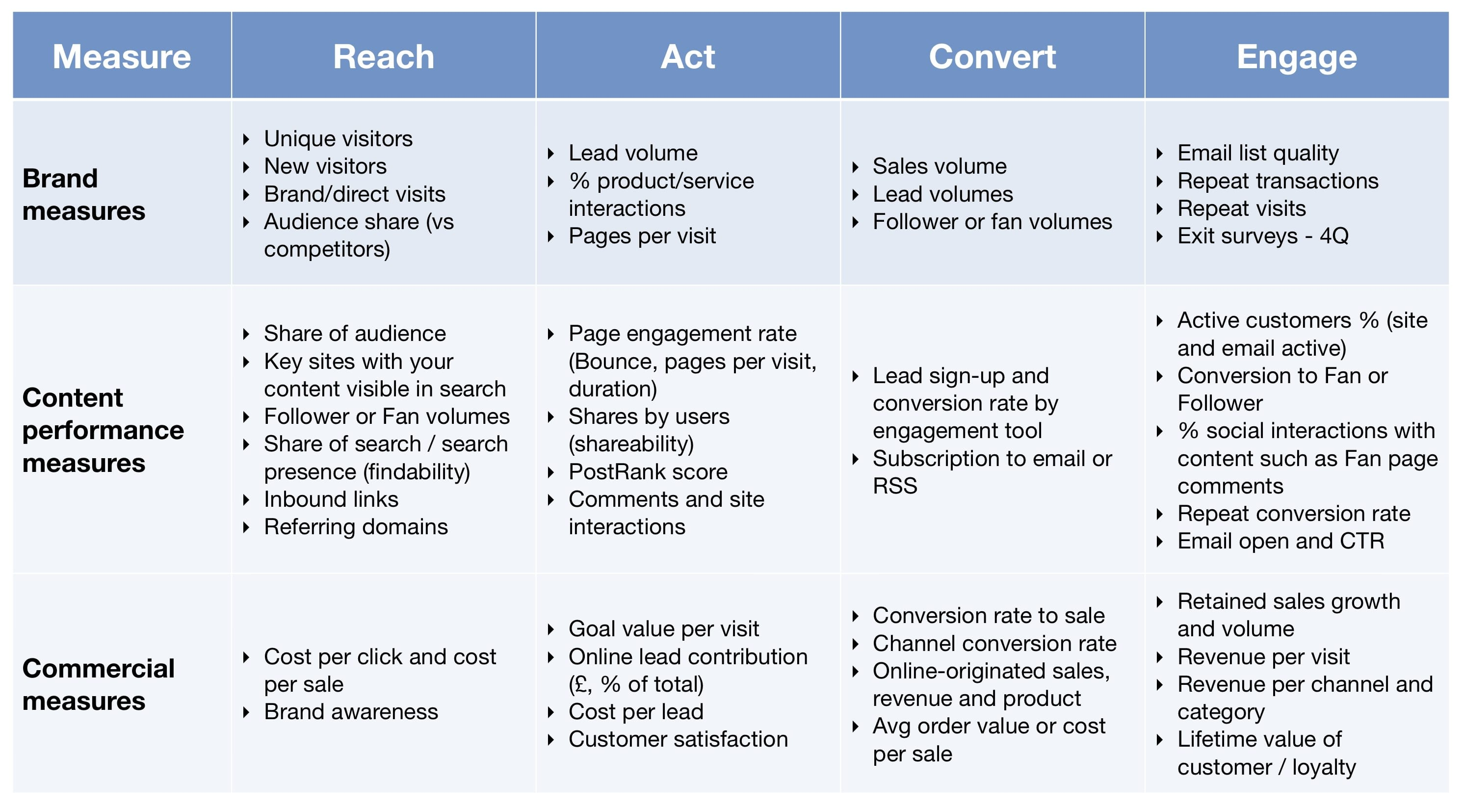 Content Measures Smart Insights