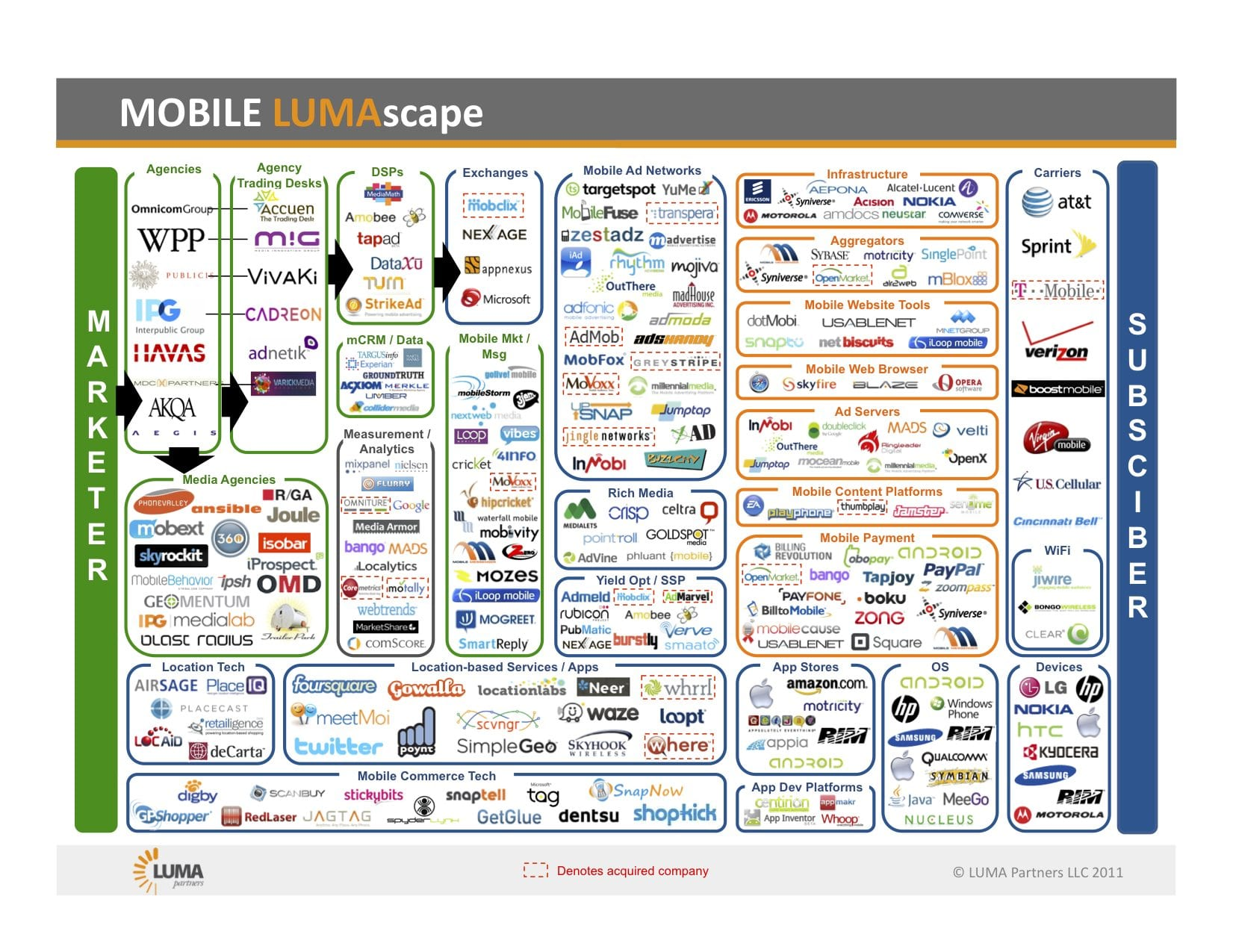 The social landscape is 'insanely' complicated   Smart Insights