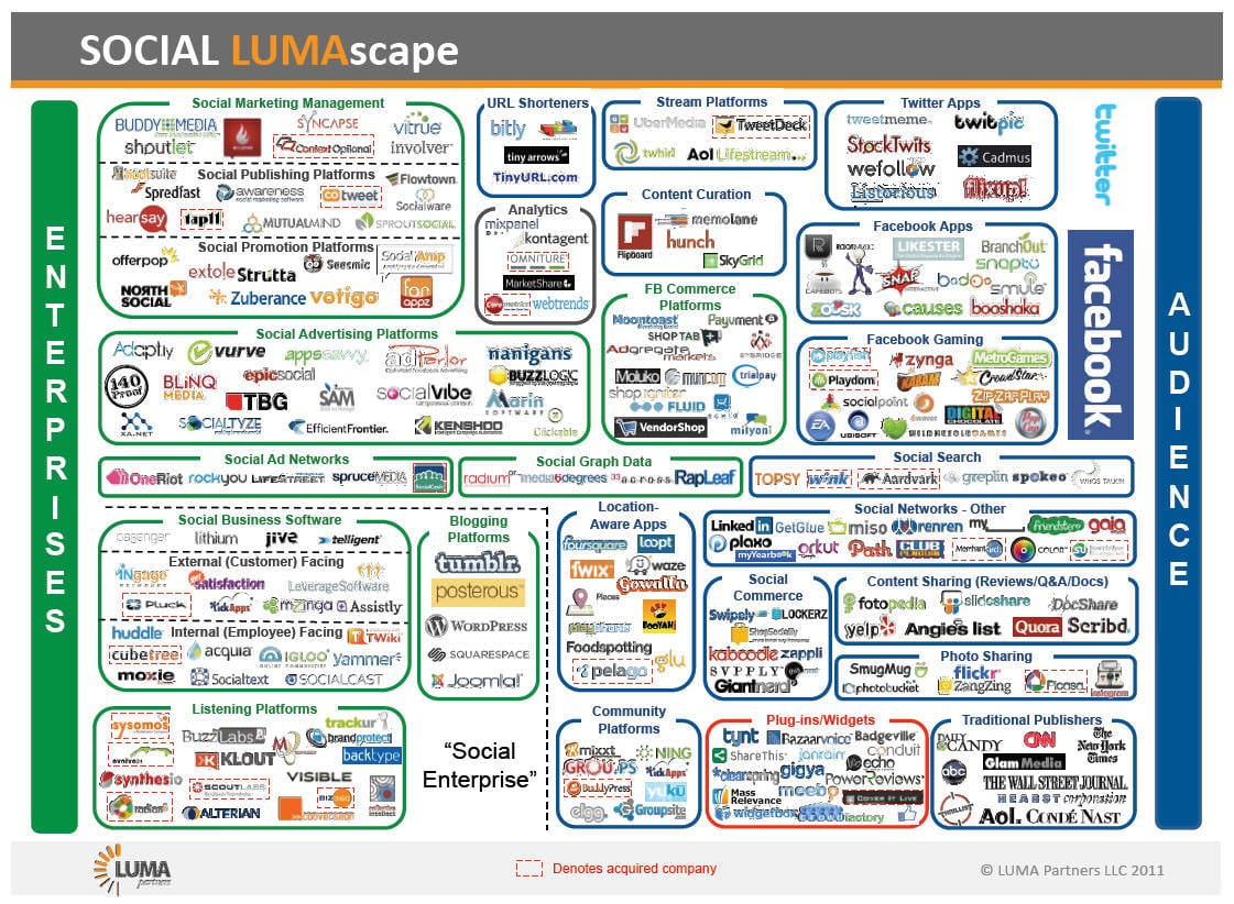 The same guys also created one  B2b Social Media Landscape