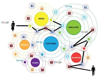 circles customer journey mapping