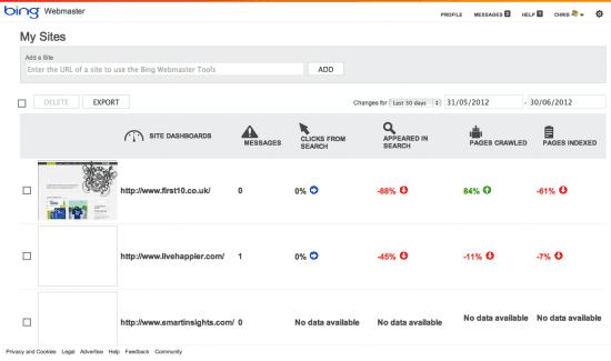 Bing Webmaster Tools Dashboard