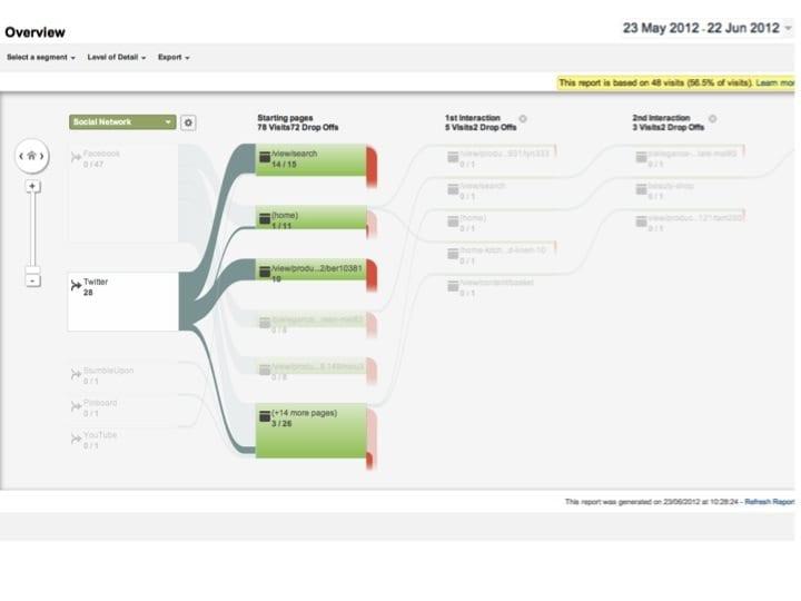 using google analytics to track social media marketing smart insights. Black Bedroom Furniture Sets. Home Design Ideas