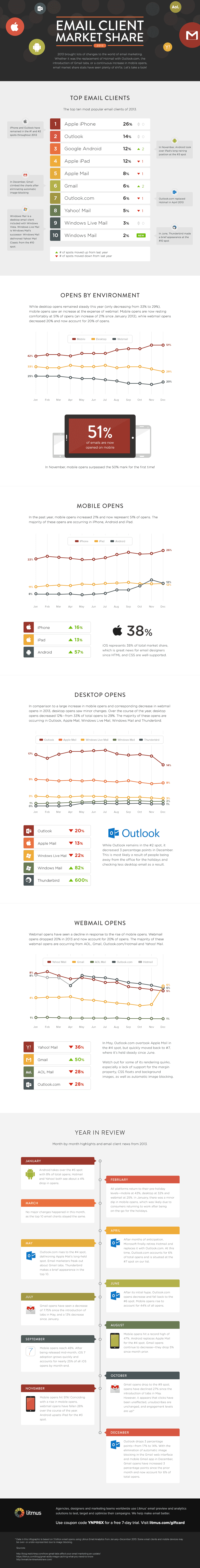 most-popular-email-clients-2014