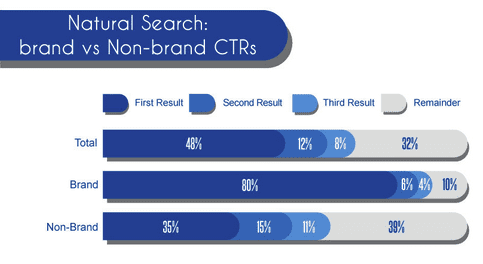 Comparison of Google clickthrough rates by position [#ChartoftheDay] - Smart Insights Digital Marketing Advice